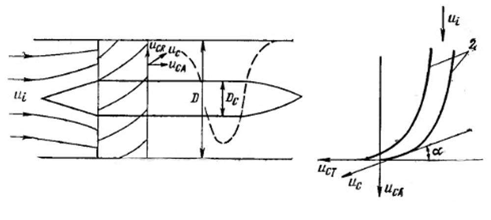 Разложение скорости движения частицы и ее траектория на выход импеллера прямоточного циклона