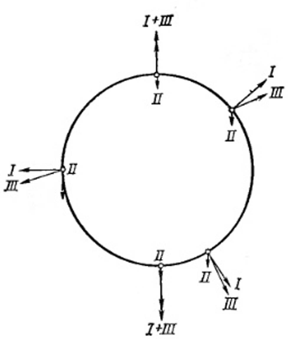 Силы, действующие на частицу при вращательном движении в вертикальной плоскости